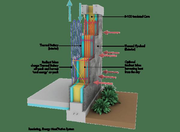 Stasis Energy Mass Technology